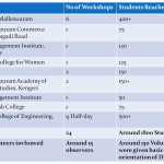 DISHA - Report of Students Program - July to October 2014
