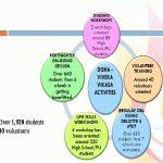 Summary Report of Activities of Viveka Vikasa – July, 2018